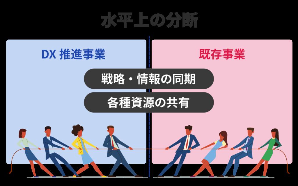 DX推進事業(新規事業)と既存事業の間で、戦略・情報の同期、各種資源の共有の面で格差が生じることがあります。これを「水平上の分断」と呼びます。