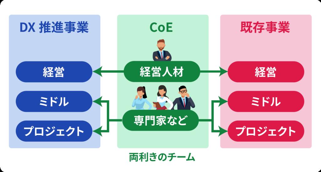 CoEは新規事業・既存事業の両方に能動的に働きかけをおこなう、機動的な両利きのチームです。