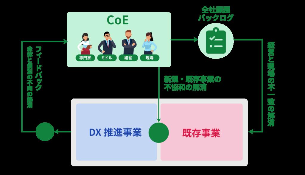 CoEが中心となり、3つの分断にアプローチしつつ、組織全体でアジャイルに改革を進めていきます。
